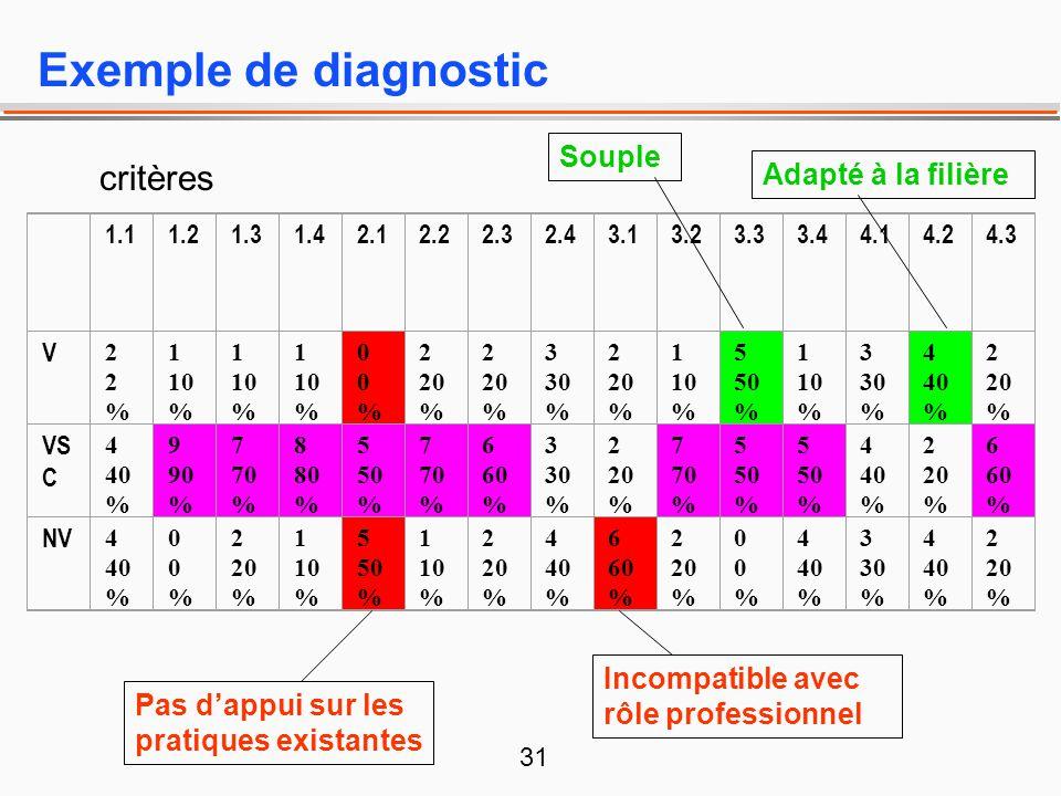 31 Exemple de diagnostic 1.11.21.31.42.12.22.32.43.13.23.33.44.14.24.3 V 22%22% 1 10 % 00%00% 2 20 % 3 30 % 2 20 % 1 10 % 5 50 % 1 10 % 3 30 % 4 40 %