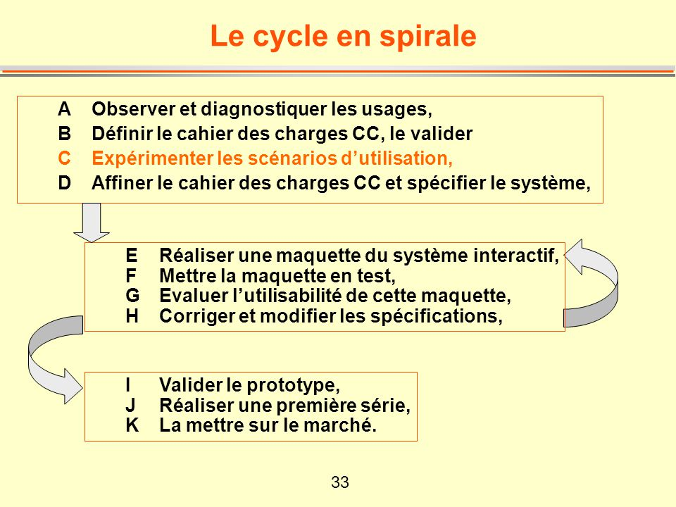 34 Le cycle continue...