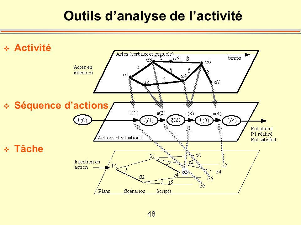 48 Outils danalyse de lactivité Activité Séquence dactions Tâche