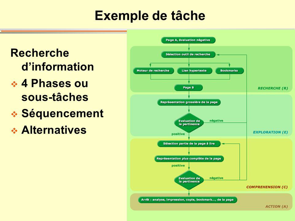 49 Exemple de tâche Recherche dinformation 4 Phases ou sous-tâches Séquencement Alternatives