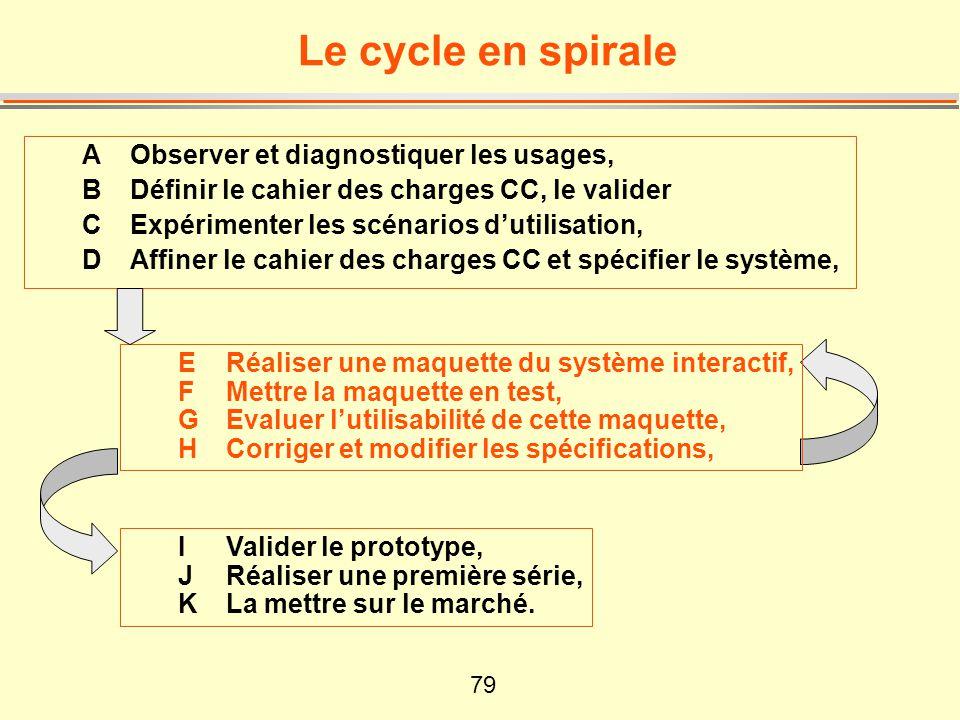 79 Le cycle en spirale A Observer et diagnostiquer les usages, B Définir le cahier des charges CC, le valider C Expérimenter les scénarios dutilisatio
