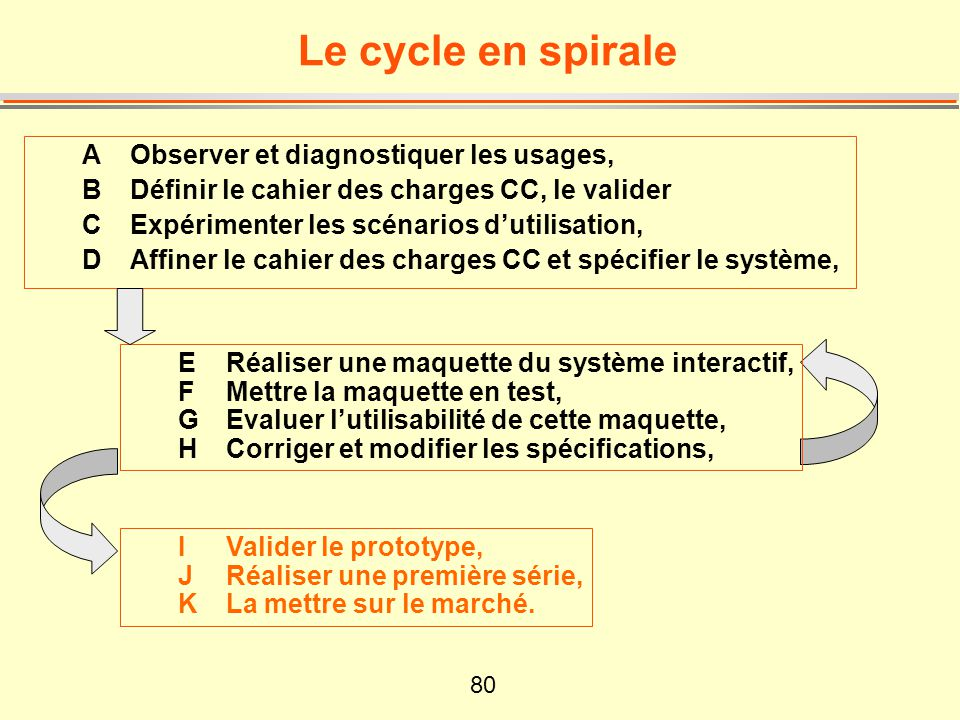 81 Le cycle sachève...