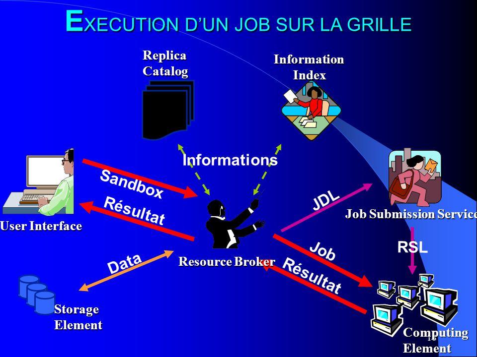 18 E XECUTION DUN JOB SUR LA GRILLE StorageElement ComputingElement User Interface Job Submission Service InformationIndexReplicaCatalog Data Job Sandbox Résultat JDL RSL Résultat Resource Broker Informations