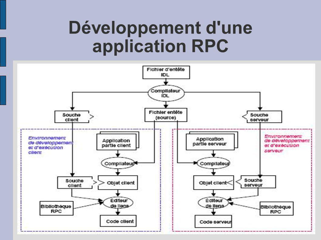 Développement d'une application RPC
