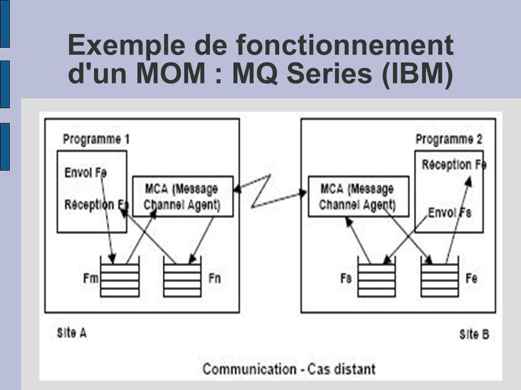 Exemple de fonctionnement d'un MOM : MQ Series (IBM)