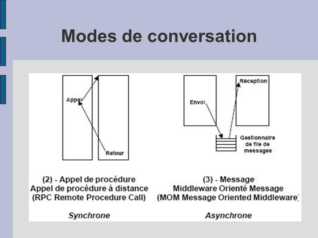 Modes de conversation