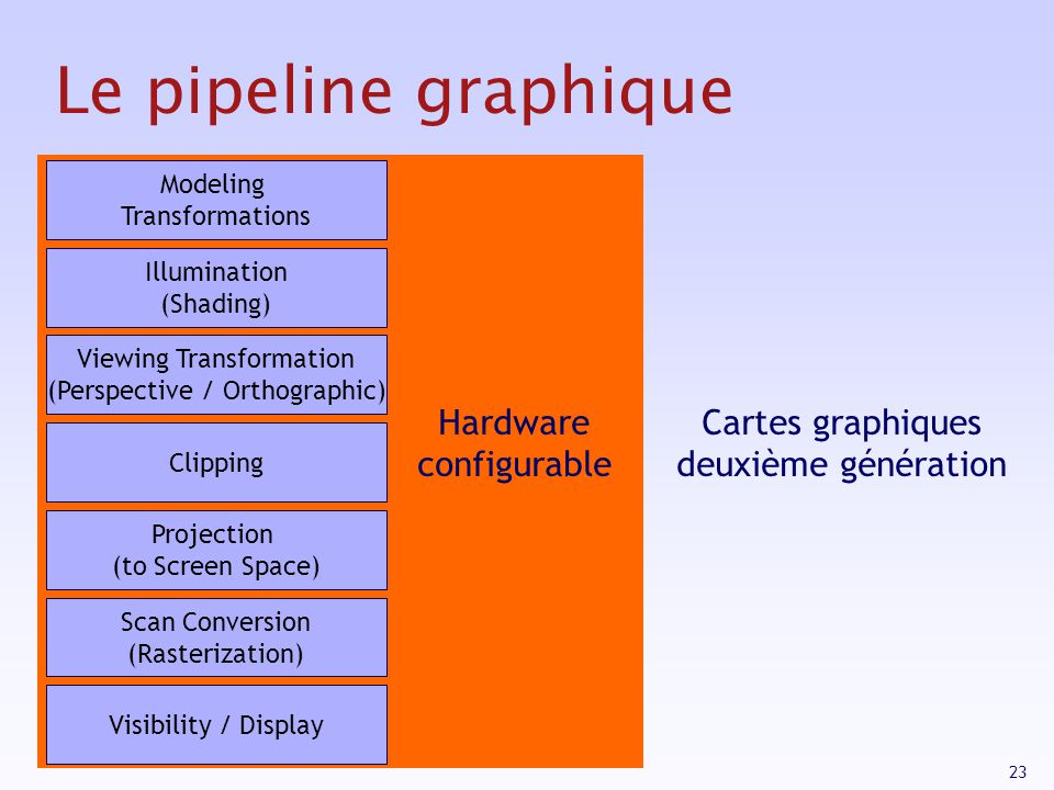 23 Le pipeline graphique Modeling Transformations Illumination (Shading) Viewing Transformation (Perspective / Orthographic) Clipping Projection (to Screen Space) Scan Conversion (Rasterization) Visibility / Display Hardware configurable Cartes graphiques deuxième génération
