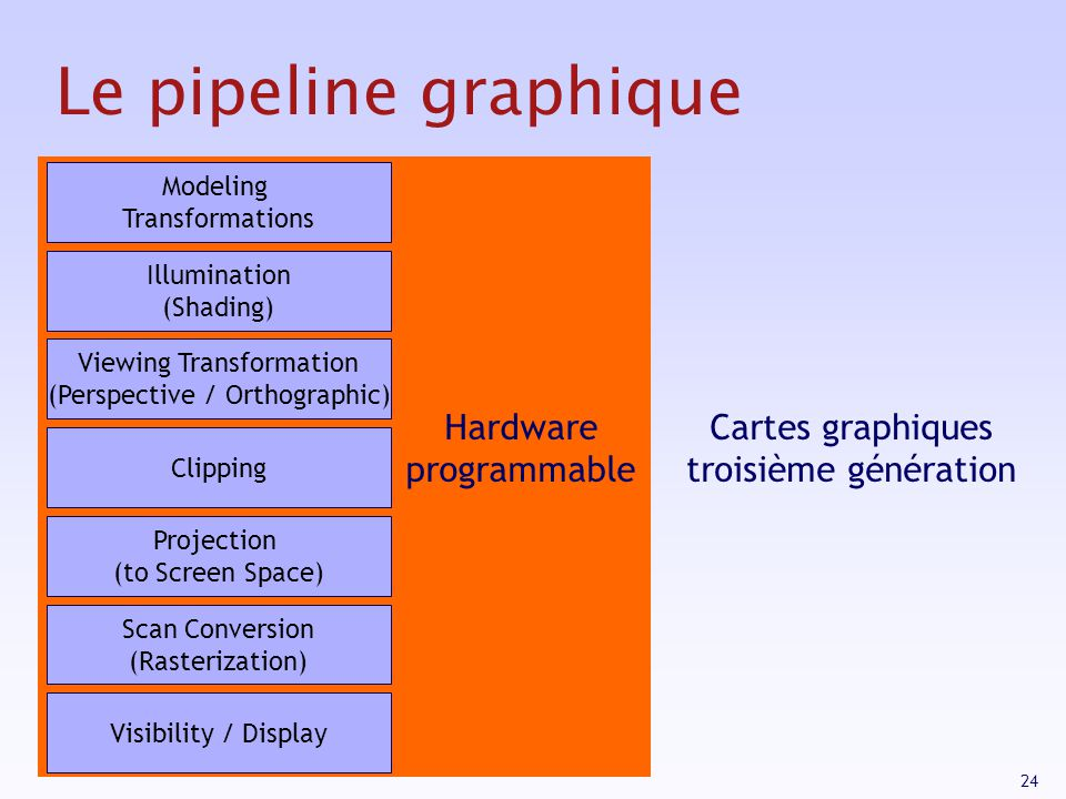 24 Le pipeline graphique Modeling Transformations Illumination (Shading) Viewing Transformation (Perspective / Orthographic) Clipping Projection (to Screen Space) Scan Conversion (Rasterization) Visibility / Display Hardware programmable Cartes graphiques troisième génération