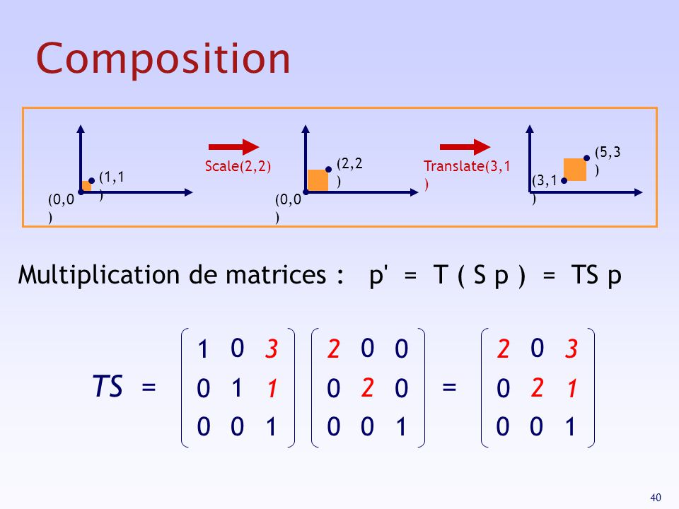 40 Composition (0,0 ) (1,1 ) (2,2 ) (0,0 ) (5,3 ) (3,1 ) Scale(2,2)Translate(3,1 ) TS = 2020 0202 0000 1010 0101 3131 2020 0202 3131 = Multiplication