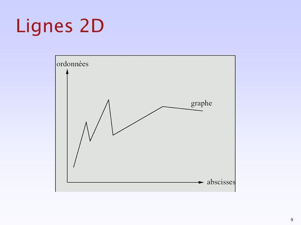 80 Remplissage de polygone Principe (scan-line) 1.Remplissage par recherche des points d intersection d une ligne horizontale avec des contours (un nombre pair).
