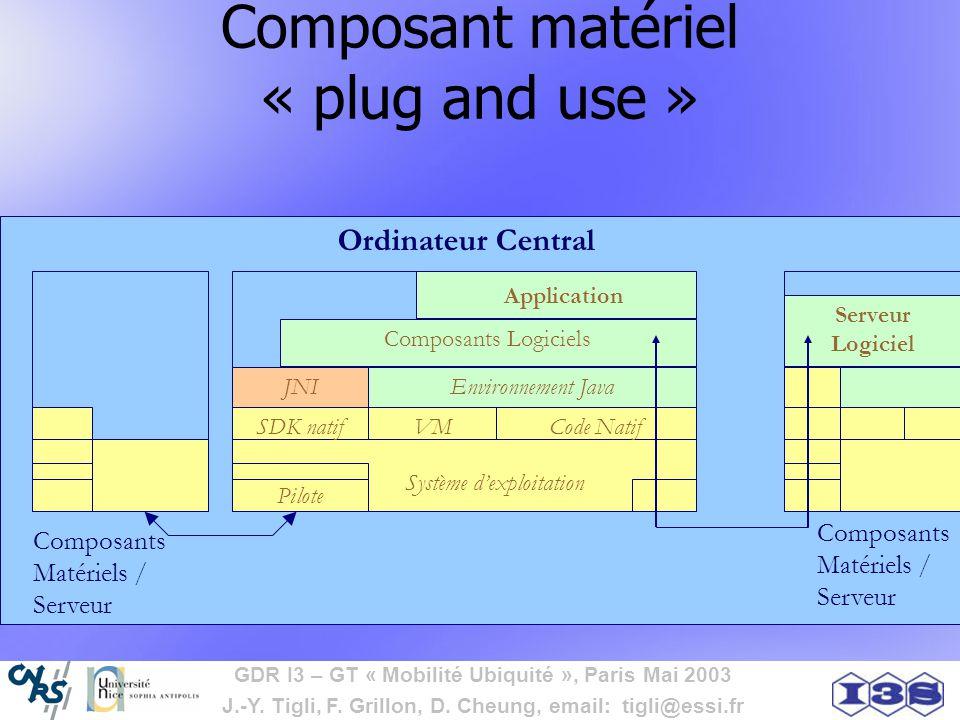 GDR I3 – GT « Mobilité Ubiquité », Paris Mai 2003 J.-Y. Tigli, F. Grillon, D. Cheung, email: tigli@essi.fr Système dexploitation Composant matériel «