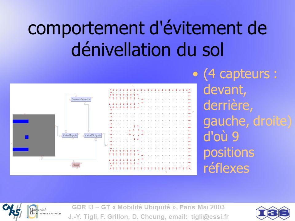 GDR I3 – GT « Mobilité Ubiquité », Paris Mai 2003 J.-Y. Tigli, F. Grillon, D. Cheung, email: tigli@essi.fr comportement d'évitement de dénivellation d