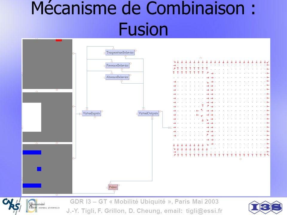 GDR I3 – GT « Mobilité Ubiquité », Paris Mai 2003 J.-Y. Tigli, F. Grillon, D. Cheung, email: tigli@essi.fr Mécanisme de Combinaison : Fusion
