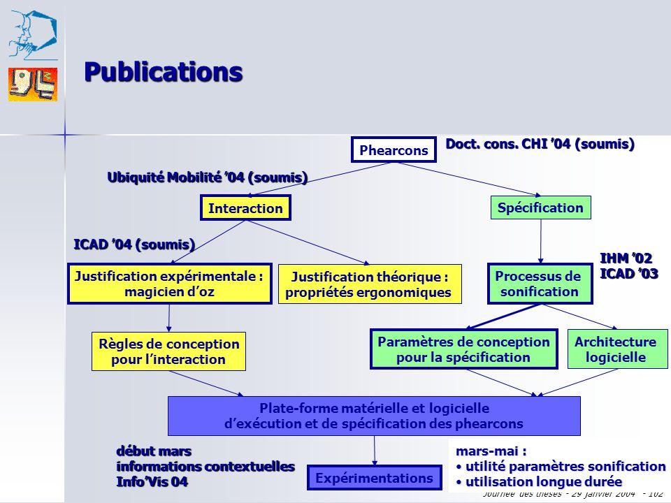 Journée des thèses - 29 janvier 2004 - 101 Ce qui reste à faire... Expérimentations utilisant notre plateforme : mars à mai Expérimentations utilisant