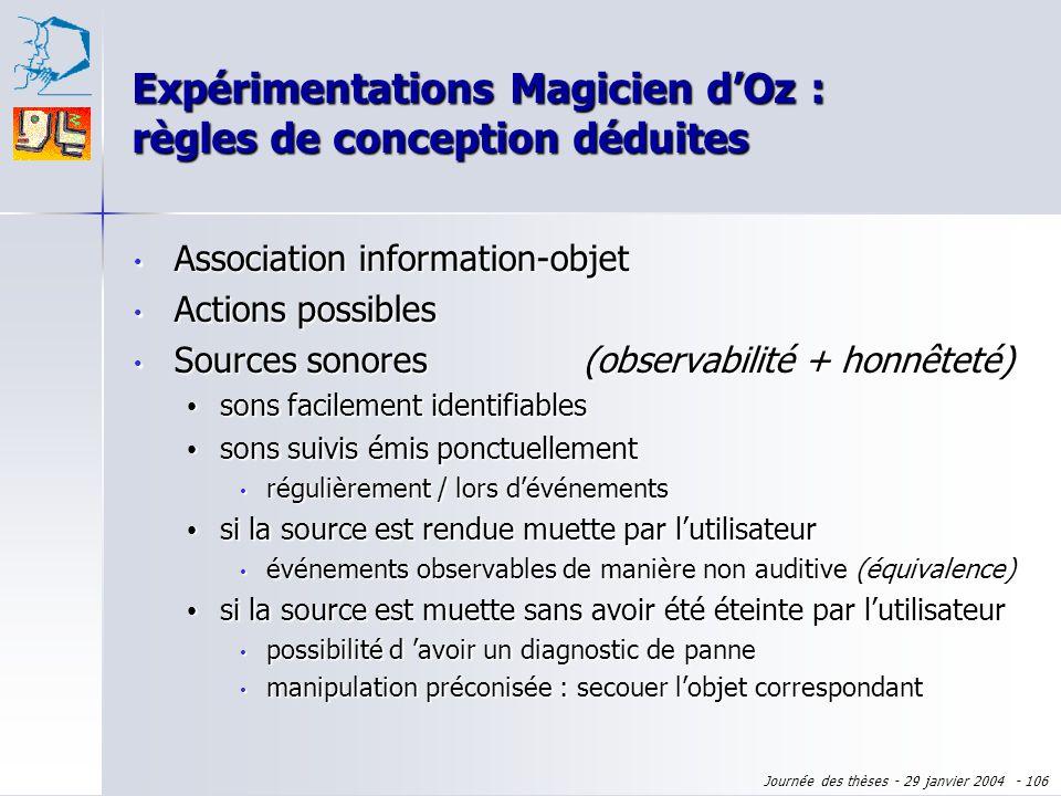Journée des thèses - 29 janvier 2004 - 105 Association information-objet Association information-objet Actions possibles Actions possibles objets sugg