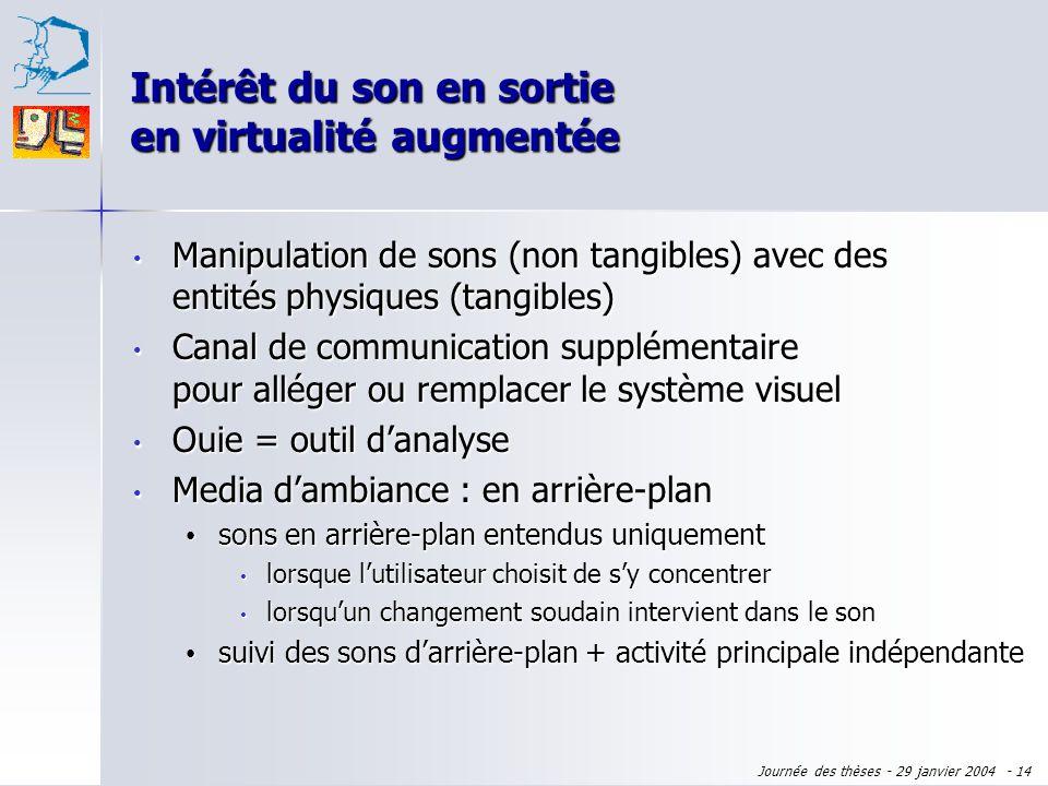 Journée des thèses - 29 janvier 2004 - 13 Intérêt du son en sortie en virtualité augmentée Manipulation de sons (non tangibles) avec des entités physi
