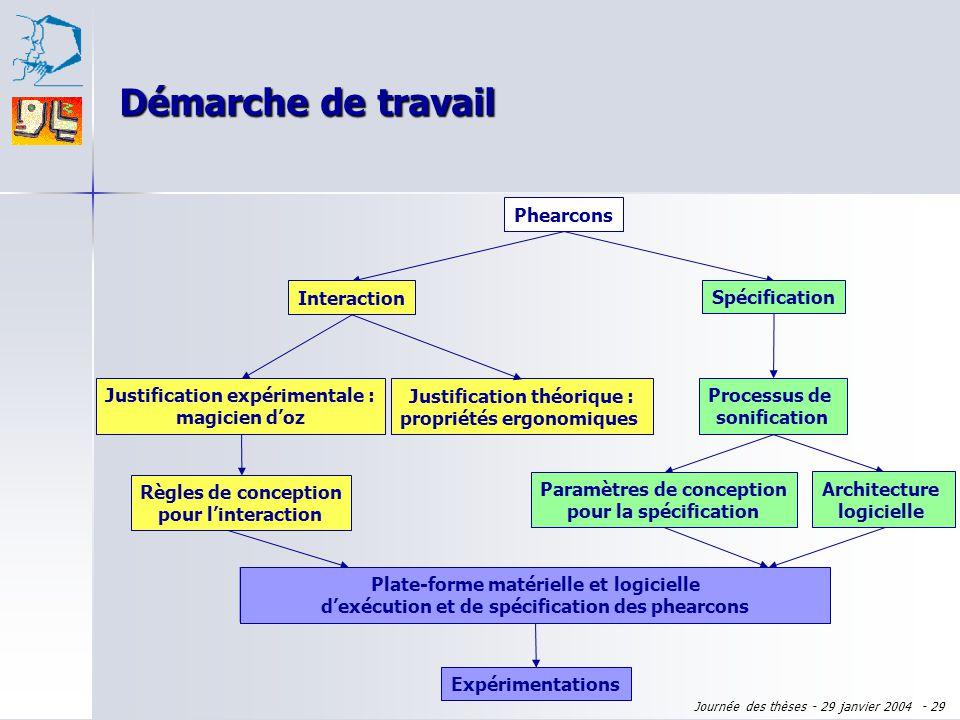 Journée des thèses - 29 janvier 2004 - 28 Plan de l'exposé Domaine : virtualité augmentée Domaine : virtualité augmentée Sujet : phearcons Sujet : phe
