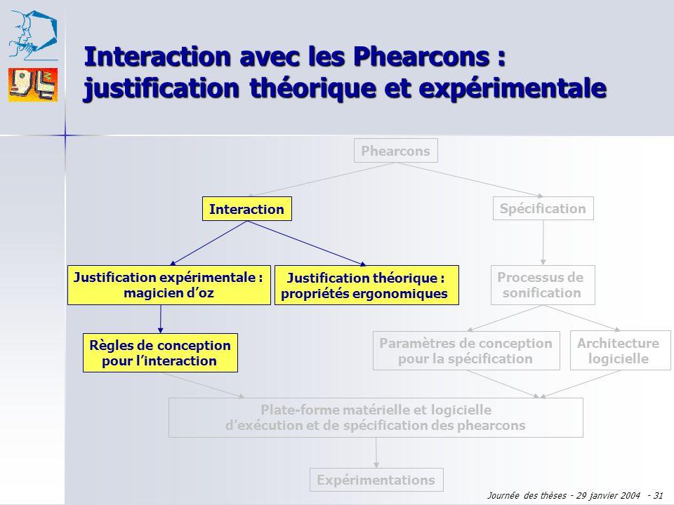Journée des thèses - 29 janvier 2004 - 30 Plan de l'exposé Domaine : virtualité augmentée Domaine : virtualité augmentée Sujet : phearcons Sujet : phe