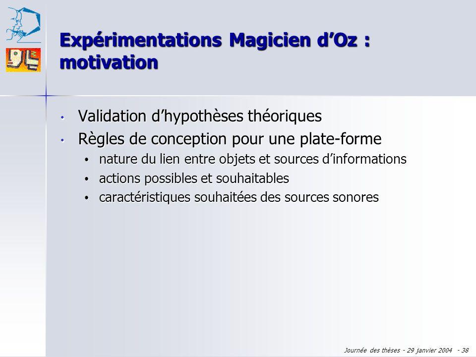 Journée des thèses - 29 janvier 2004 - 37 Expérimentations Magicien dOz : motivation Validation dhypothèses théoriques Validation dhypothèses théoriqu
