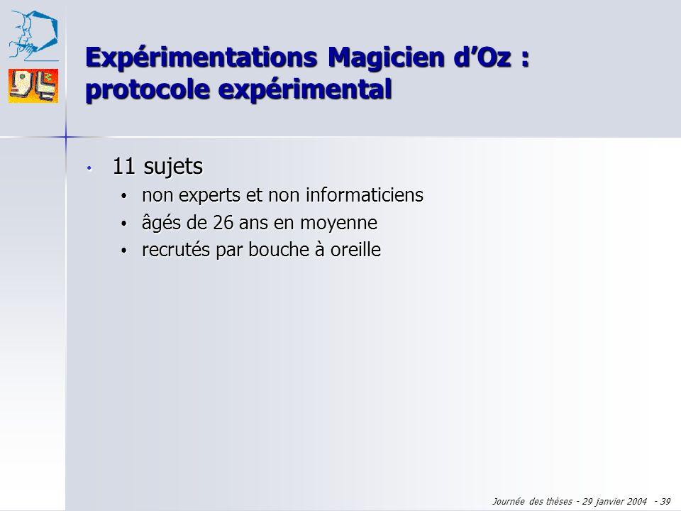 Journée des thèses - 29 janvier 2004 - 38 Expérimentations Magicien dOz : motivation Validation dhypothèses théoriques Validation dhypothèses théoriqu