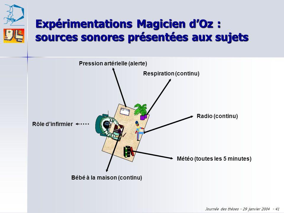 Journée des thèses - 29 janvier 2004 - 40 Son + image Contrôle des sources sonores Complice Sujet Magicien Son spatialisé 5.1 Expérimentations Magicie