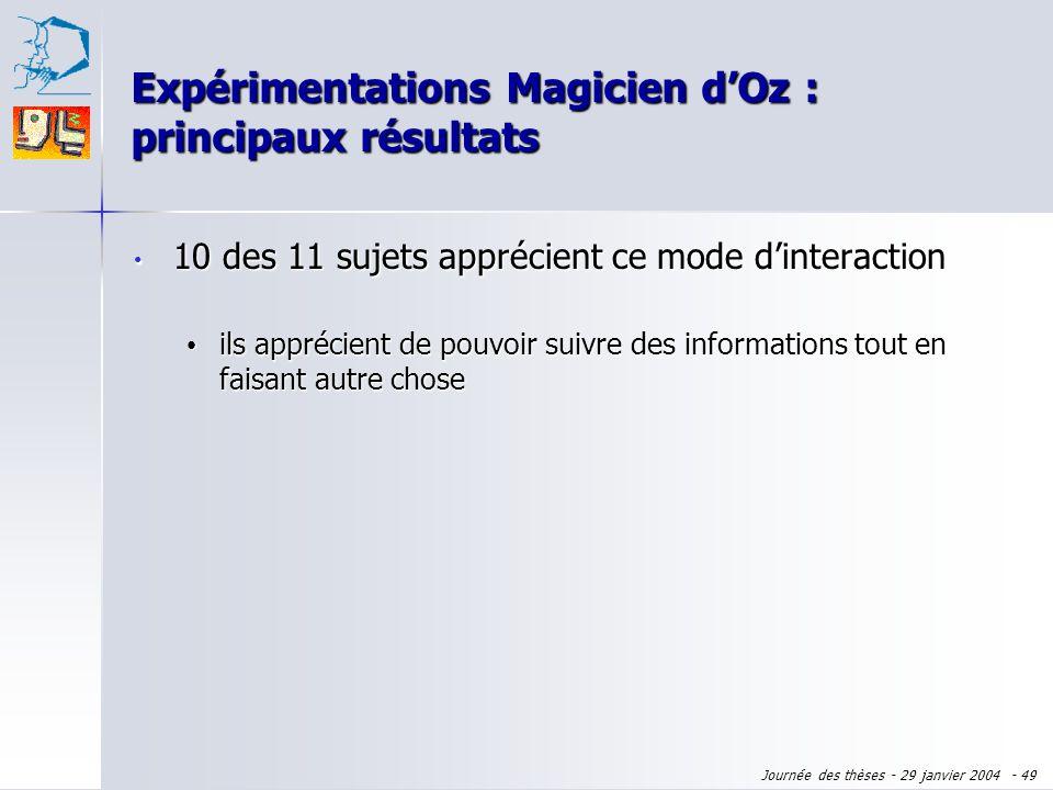 Journée des thèses - 29 janvier 2004 - 48 10 des 11 sujets apprécient ce mode dinteraction 10 des 11 sujets apprécient ce mode dinteraction Expériment