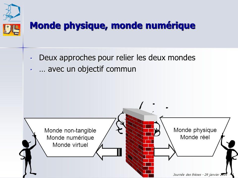 Journée des thèses - 29 janvier 2004 - 4 Monde physique Monde réel Monde non-tangible Monde numérique Monde virtuel Graphisme assisté par ordinateur :