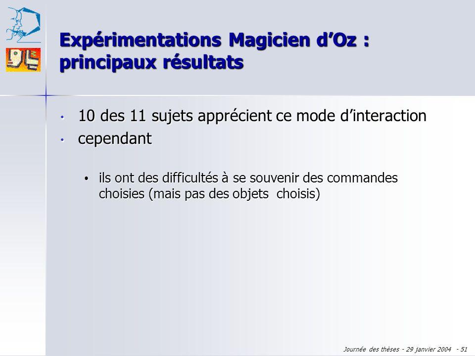 Journée des thèses - 29 janvier 2004 - 50 10 des 11 sujets apprécient ce mode dinteraction 10 des 11 sujets apprécient ce mode dinteraction ils appréc