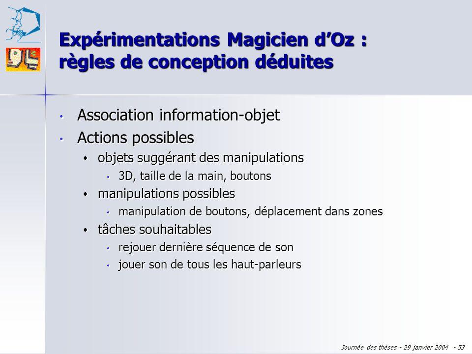 Journée des thèses - 29 janvier 2004 - 52 Association information-objet Association information-objet apparence de lobjet rappelant la sémantique de l