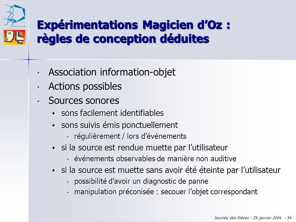 Journée des thèses - 29 janvier 2004 - 53 Association information-objet Association information-objet Actions possibles Actions possibles objets suggé