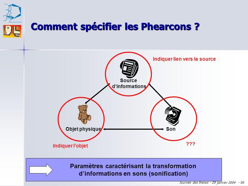 Journée des thèses - 29 janvier 2004 - 55 Spécification des phearcons Justification théorique : propriétés ergonomiques Justification expérimentale :