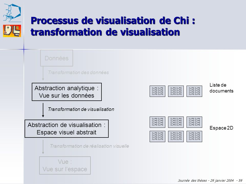 Journée des thèses - 29 janvier 2004 - 58 Processus de visualisation de Chi : transformation des données Données CLIPS Ensemble de documents Abstracti
