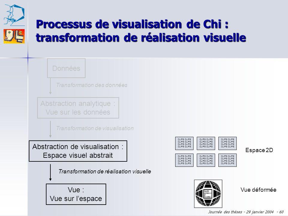 Journée des thèses - 29 janvier 2004 - 59 Liste de documents CLIPS Espace 2D CLIPS Abstraction analytique : Vue sur les données Transformation des don