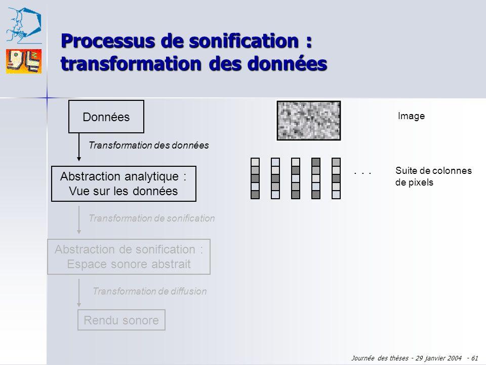 Journée des thèses - 29 janvier 2004 - 60 Vue déformée Processus de visualisation de Chi : transformation de réalisation visuelle Abstraction analytiq