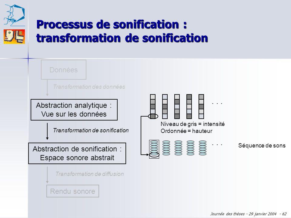 Journée des thèses - 29 janvier 2004 - 61 Processus de sonification : transformation des données Données Abstraction analytique : Vue sur les données