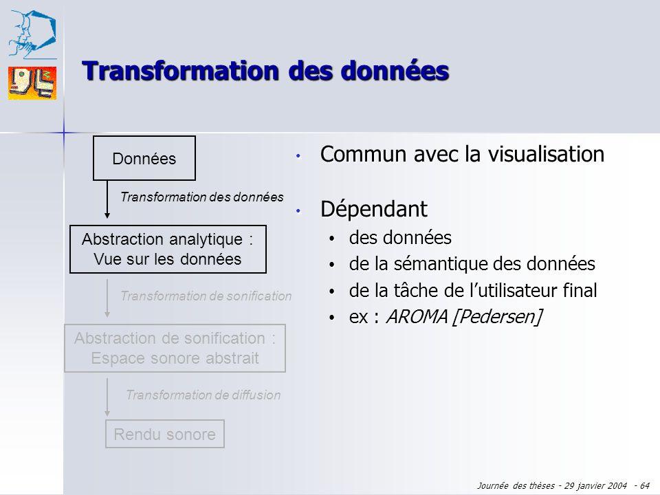 Journée des thèses - 29 janvier 2004 - 63 Séquence de sons... Données Abstraction analytique : Vue sur les données Transformation des données Rendu so