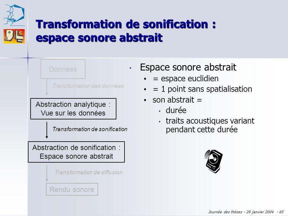 Journée des thèses - 29 janvier 2004 - 64 Transformation des données Commun avec la visualisation Commun avec la visualisation Dépendant Dépendant des