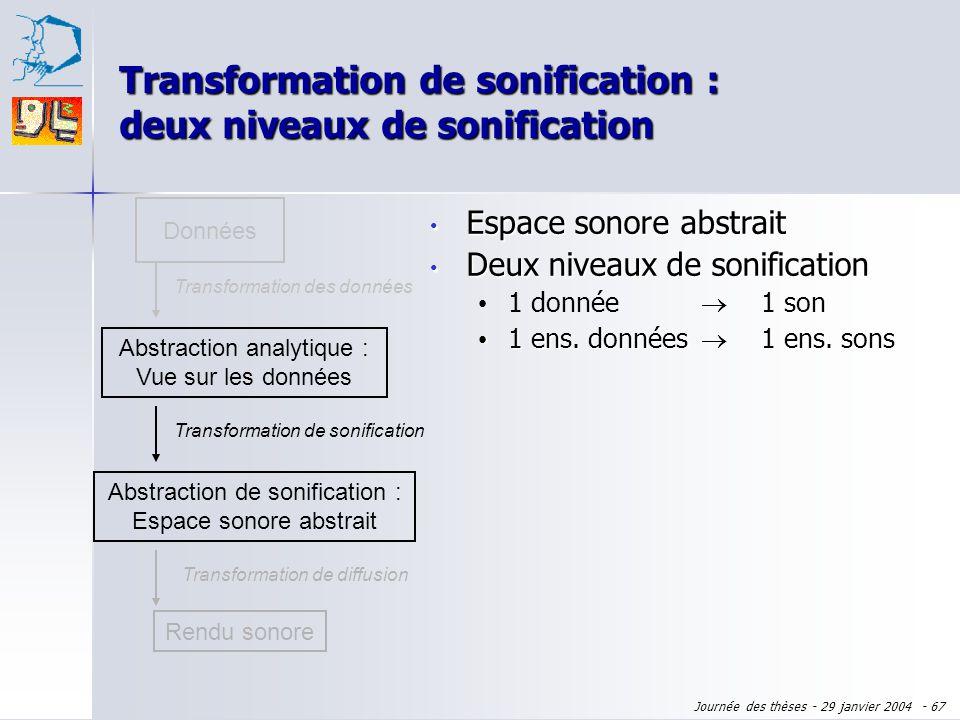 Journée des thèses - 29 janvier 2004 - 66 Transformation de sonification : deux niveaux de sonification Données Abstraction analytique : Vue sur les d