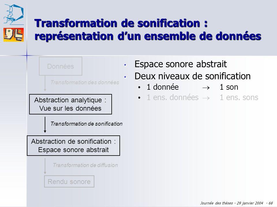 Journée des thèses - 29 janvier 2004 - 67 Données Abstraction analytique : Vue sur les données Transformation des données Rendu sonore Transformation