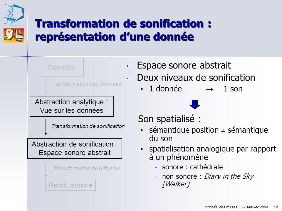Journée des thèses - 29 janvier 2004 - 68 Données Abstraction analytique : Vue sur les données Transformation des données Rendu sonore Transformation