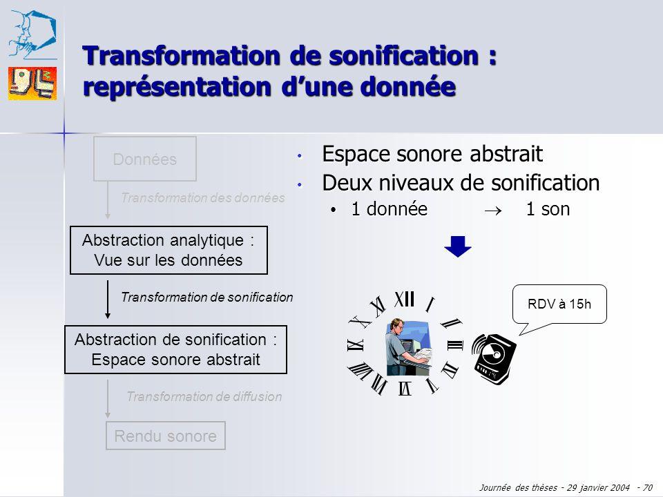 Journée des thèses - 29 janvier 2004 - 69 Données Abstraction analytique : Vue sur les données Transformation des données Rendu sonore Transformation