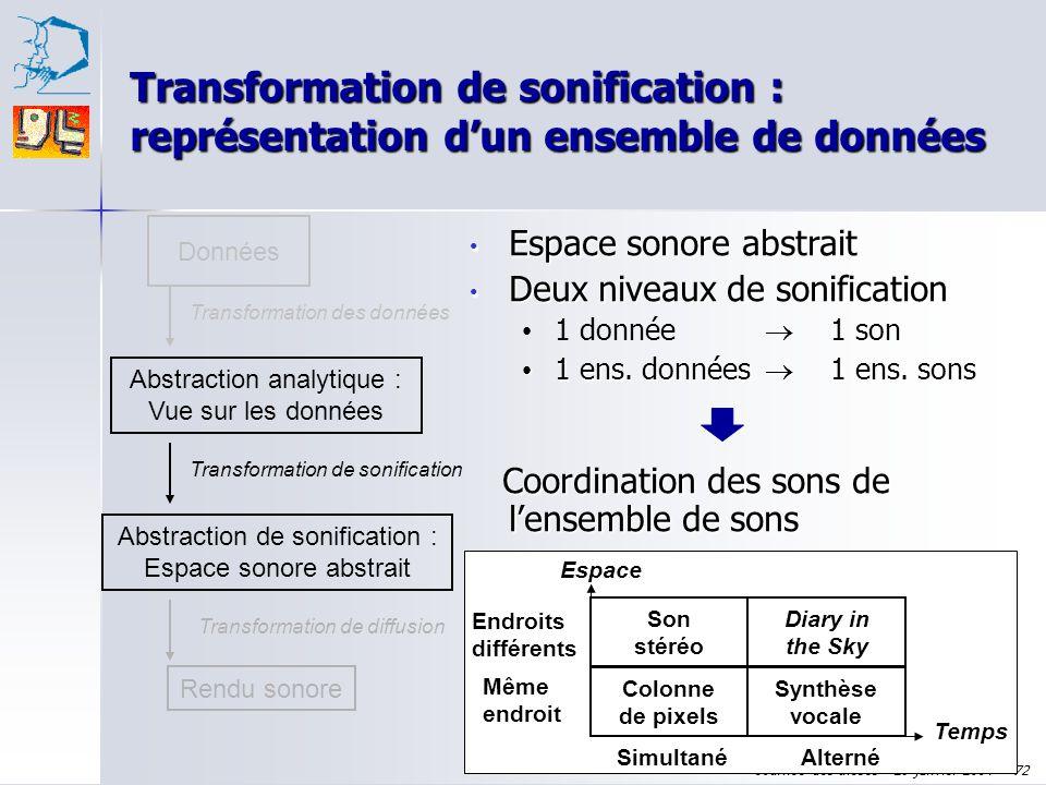 Journée des thèses - 29 janvier 2004 - 71 Données Abstraction analytique : Vue sur les données Transformation des données Rendu sonore Transformation