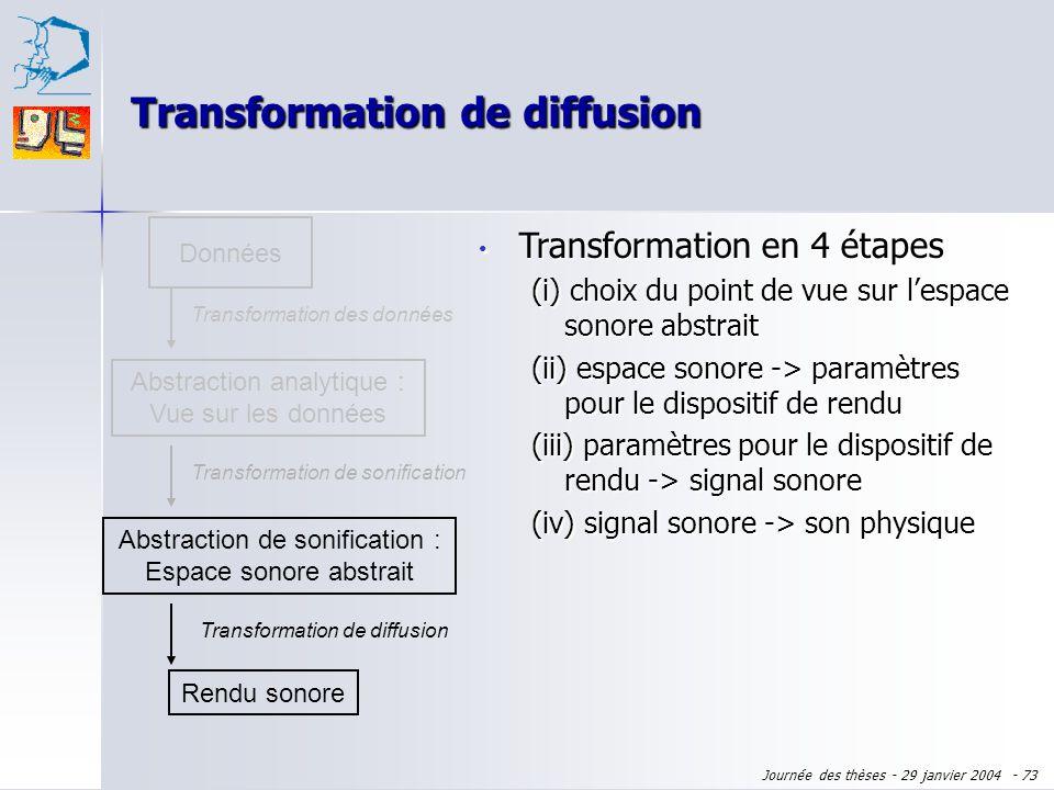 Journée des thèses - 29 janvier 2004 - 72 Données Abstraction analytique : Vue sur les données Transformation des données Rendu sonore Transformation