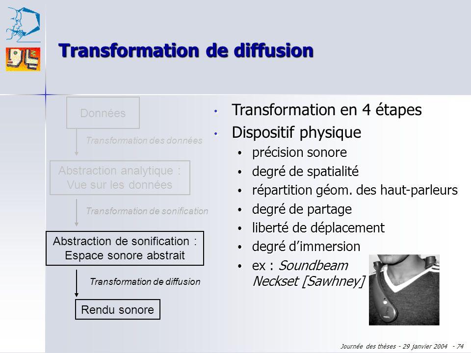 Journée des thèses - 29 janvier 2004 - 73 Données Abstraction analytique : Vue sur les données Transformation des données Rendu sonore Transformation