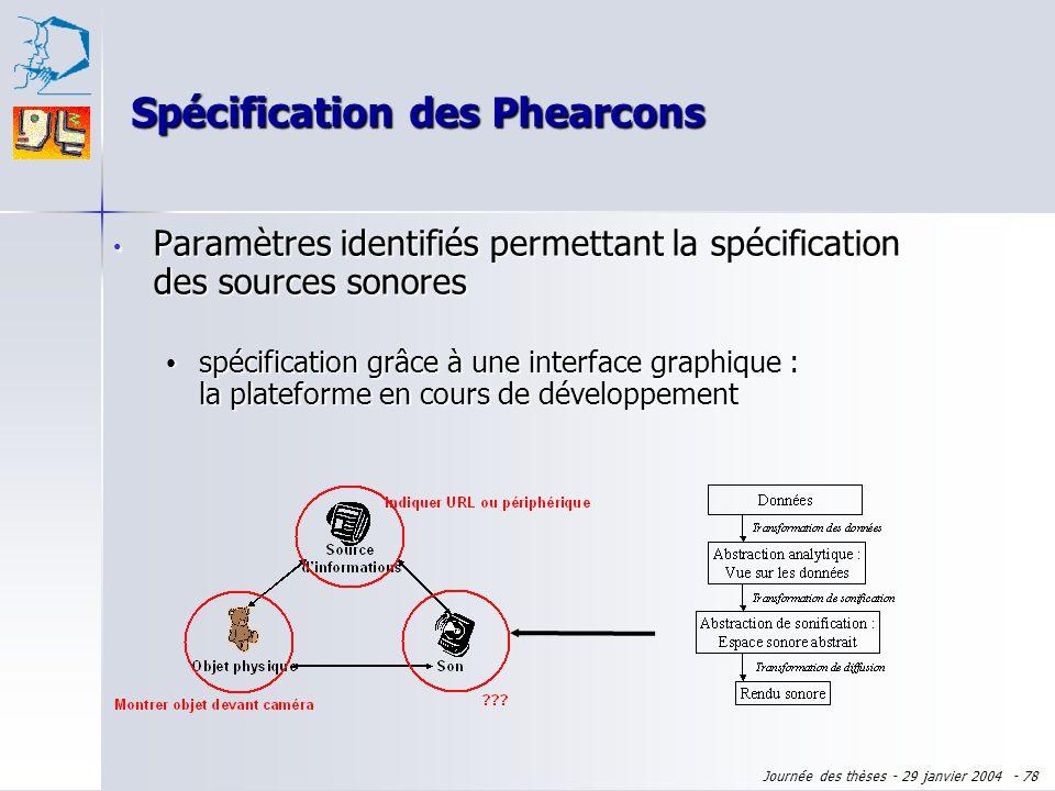 Journée des thèses - 29 janvier 2004 - 77 Identification détapes de conception Identification détapes de conception Identification de paramètres de co