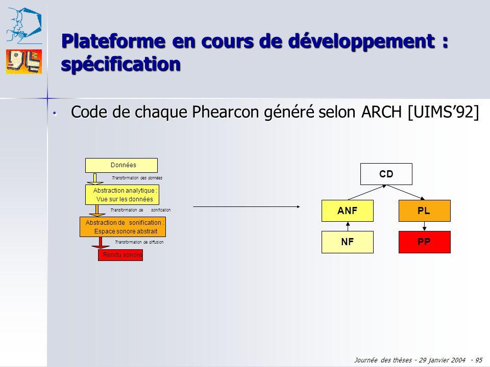 Journée des thèses - 29 janvier 2004 - 94 Code de chaque Phearcon généré selon ARCH [UIMS92] Code de chaque Phearcon généré selon ARCH [UIMS92] NF ANF
