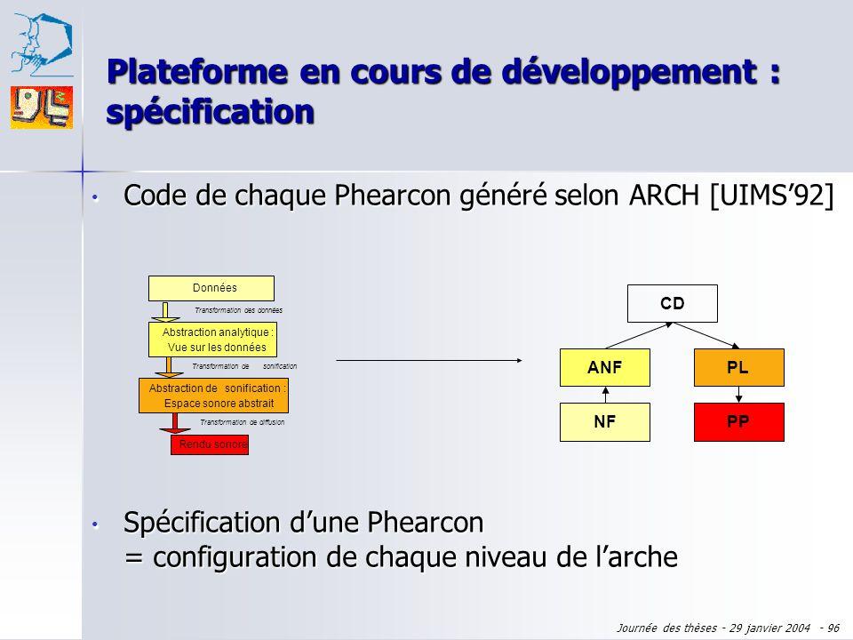 Journée des thèses - 29 janvier 2004 - 95 Code de chaque Phearcon généré selon ARCH [UIMS92] Code de chaque Phearcon généré selon ARCH [UIMS92] Donnée