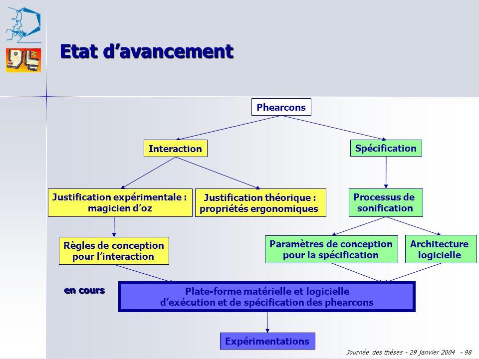 Journée des thèses - 29 janvier 2004 - 97 Plan de l'exposé Domaine : virtualité augmentée Domaine : virtualité augmentée Sujet : phearcons Sujet : phe