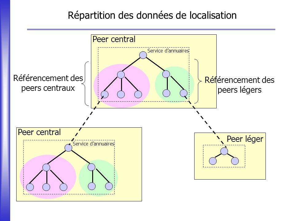 Répartition des données de localisation Peer léger Peer central Service dannuaires Référencement des peers centraux Référencement des peers légers Ser
