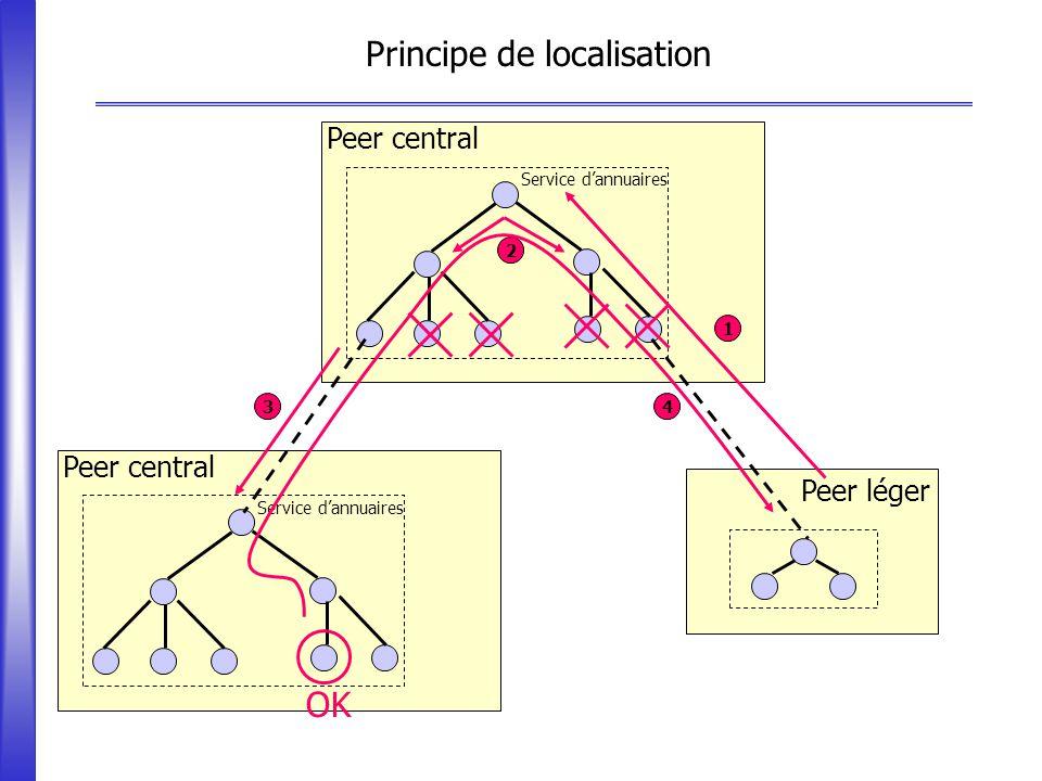 Principe de localisation Peer léger Peer central Service dannuaires 1 2 3 4 OK